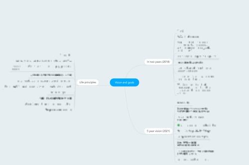 Mind map in Mind Meister for tracking goals